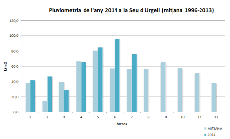 Pluviometria Seu juliol2014